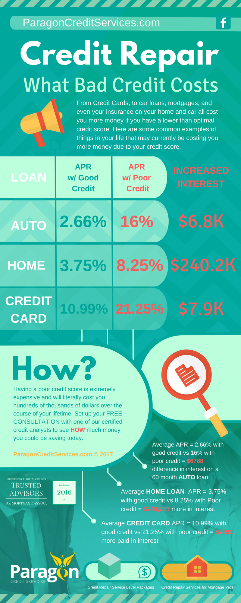 WHAT BAD CREDIT COSTS